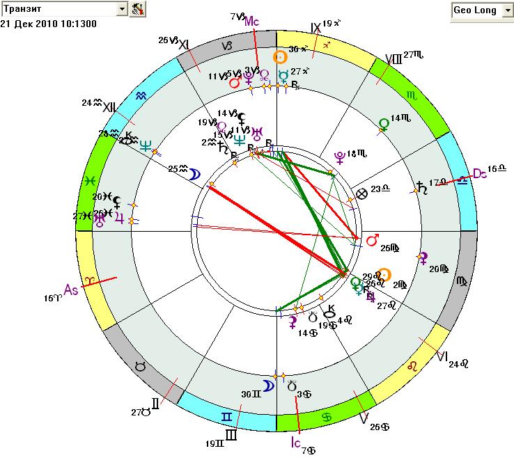 гороскоп зараева на завтра зараева