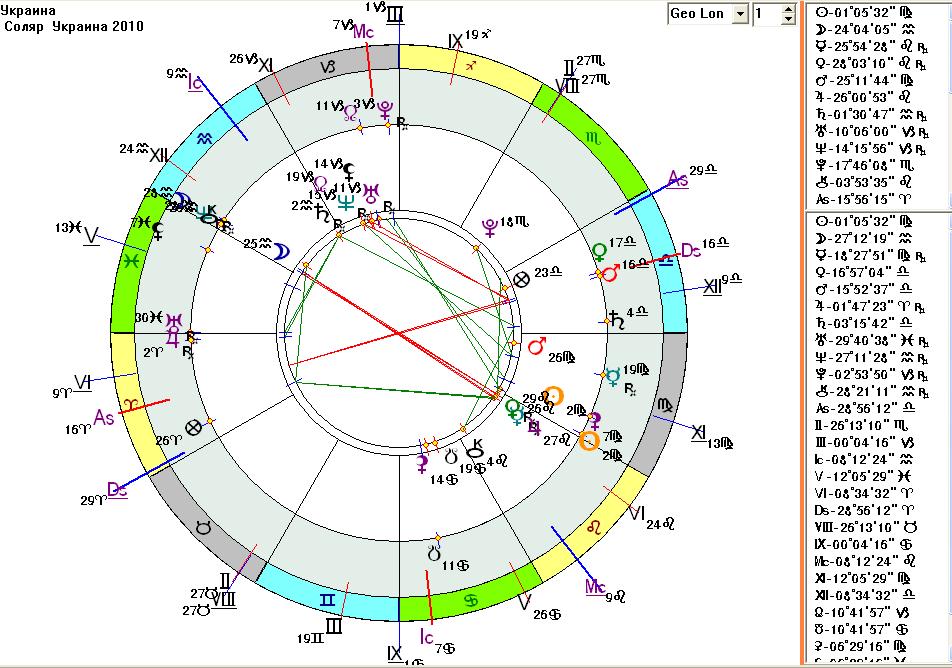гороскоп на сегодня стрелец от павлы глобы